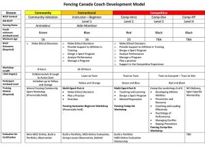 Fencing Canada Coach Development Model_v2_sm